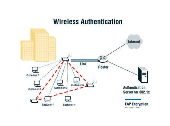 دانلود  پایان نامه پروژه  پروژه شبکه های وایرلس شبکه های وایمکس  امنیت در شبکه های وایمکس پایان نامه کامل کامپیوتر فناوری اطلاعات